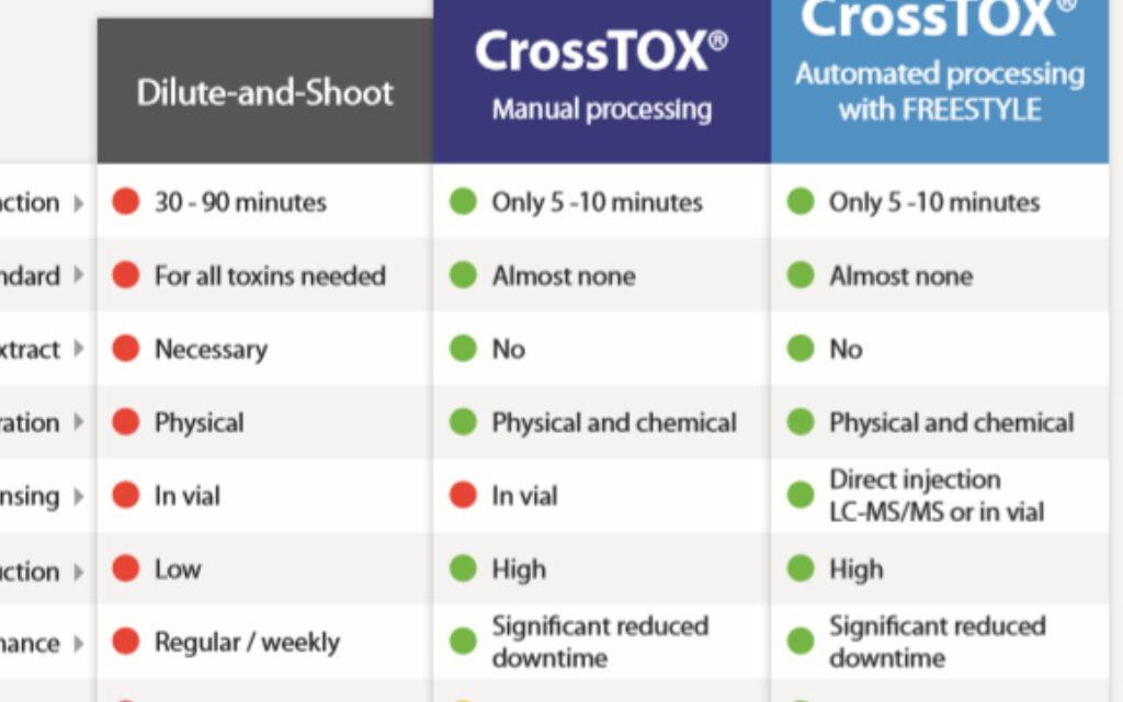QuEChERS Columns For Multi-Mycotoxin Analysis